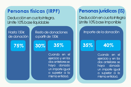 venajas fiscales donaciones